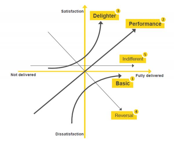 kano diagram png